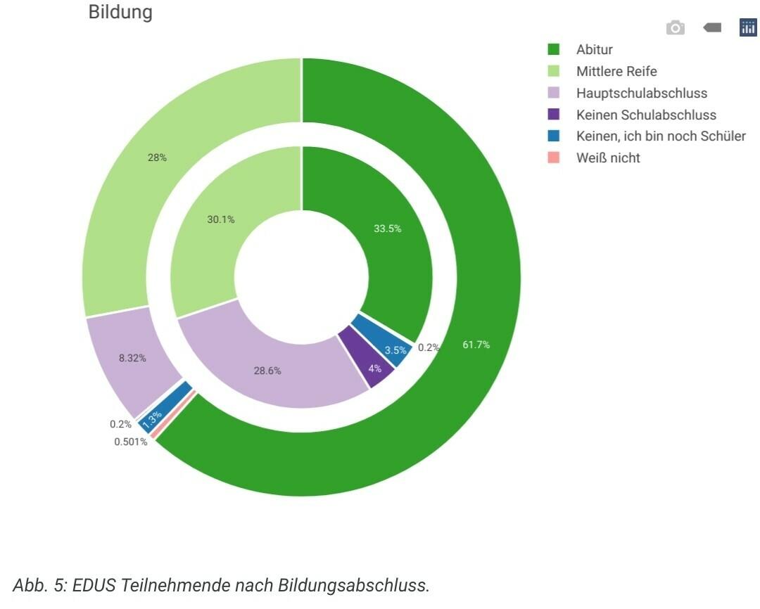 Diese Art der Überbetonung höherer Schulbildung wird vor allem im Vergleich mit der Gesamtbevölkerung deutlich. Während 61,6% der EDUS-Teilnehmenden als höchsten schulischen Abschluss das Abitur angaben, tun dies in der gesamten Bevölkerung Deutschlands nur 33,5%. Alle niedrigeren Bildungsabschlüsse sind dementsprechend mit teilweise weitaus geringeren Anteilen bei der Befragung vertreten als in der Bevölkerung.