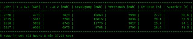 Statistiktabelle Photovoltaik